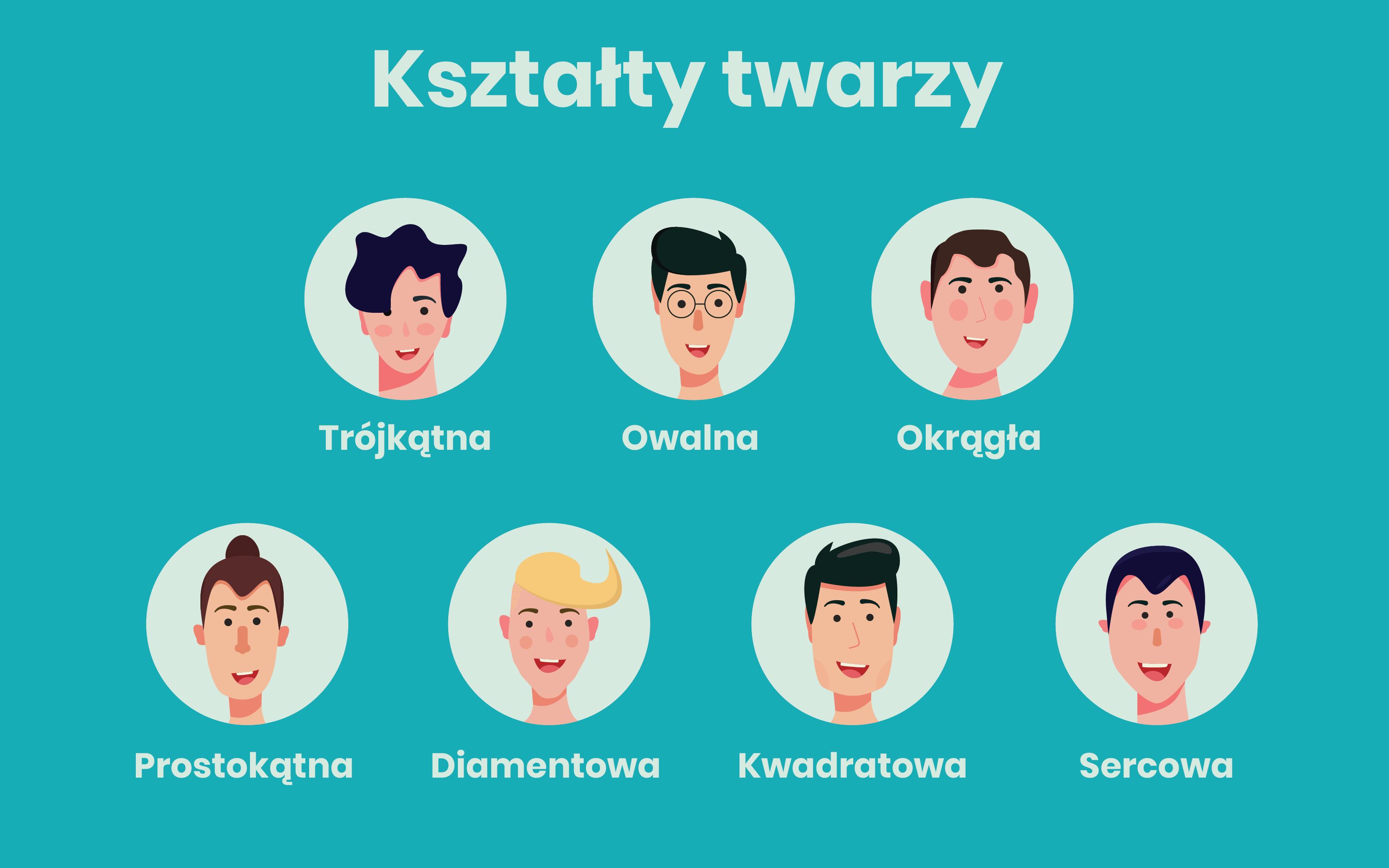 Infografika - kształty twarzy